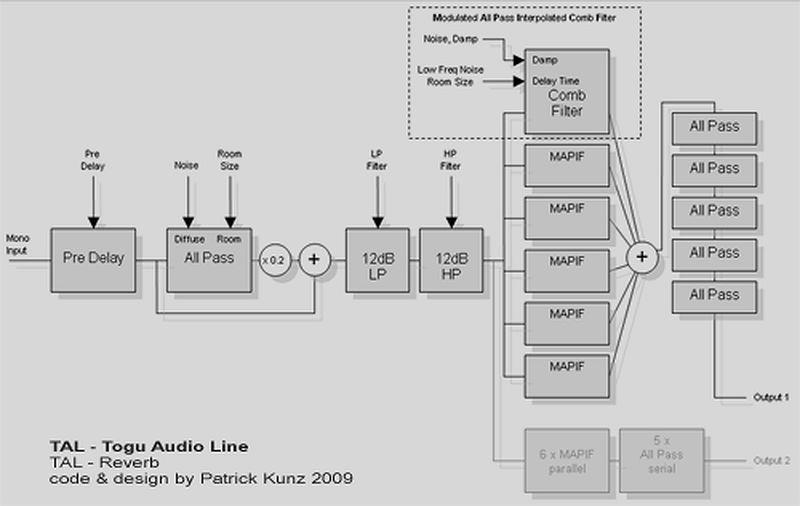 TOGU Audio Line TAL-Reverb Scheme