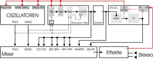 Signalflussdiagramm des REAKTOR Spark von Native Instruments